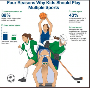 single sport specialization is very risky for our childrens health