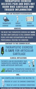 Exercise improve arthritis pain