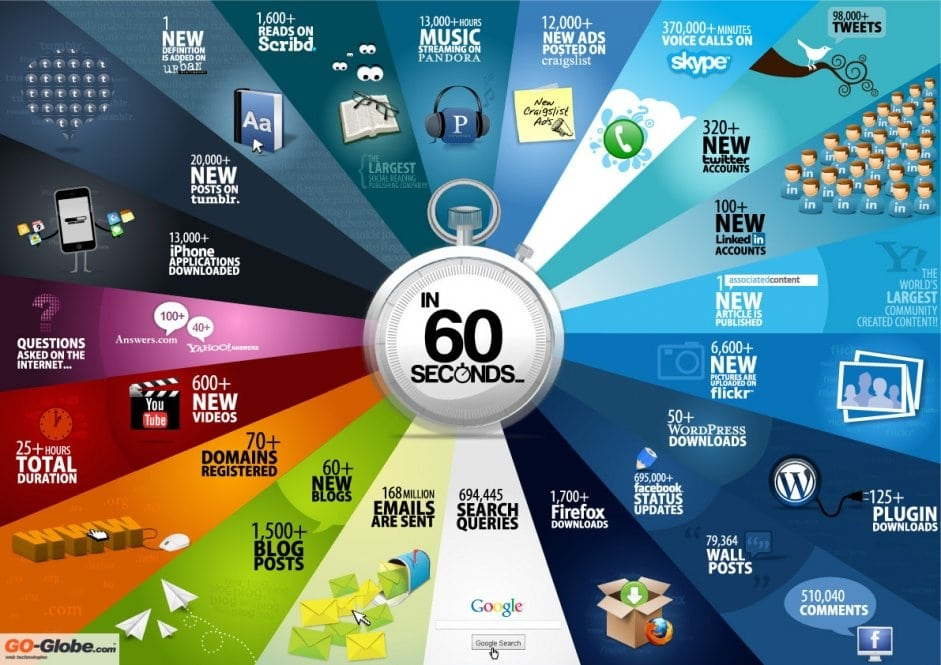 Healthcare Social Media Digital Footprint